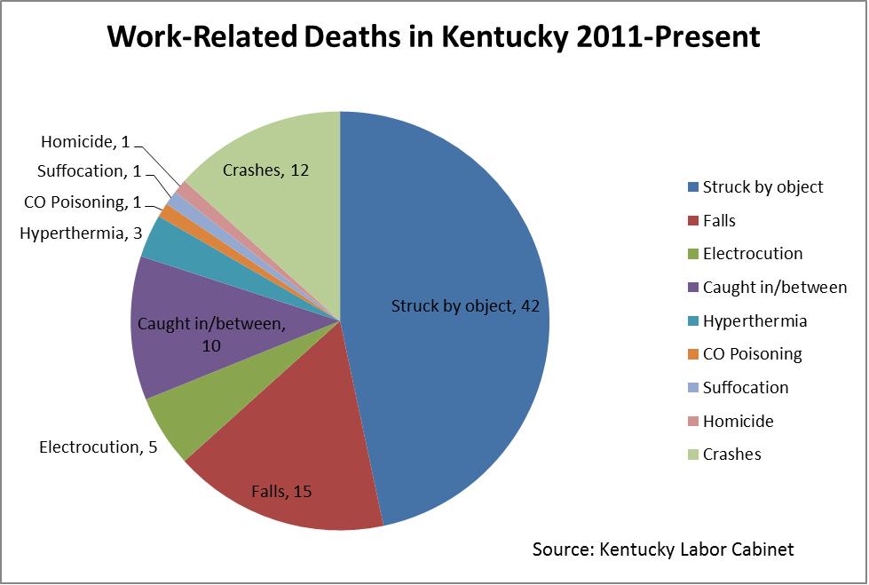 Kentucky Labor Cabinet Announces Deadliest Jobs In Kentucky