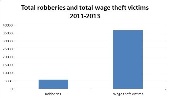 Wage Theft In Kentucky Is More Than Double All Types Of Robbery Combined